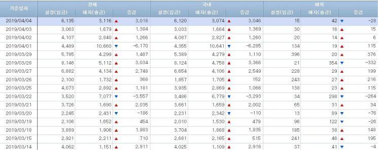 [일일펀드동향]韓주식형펀드 2거래일 연속 순유출