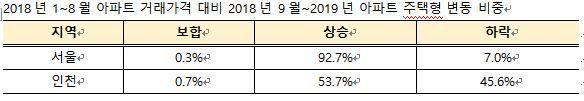 '9.13대책' 後 서울 아파트 90%, 거래 가격 올랐다