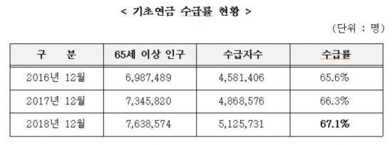 지난해 기초연금 수급자 512만명…수급률 67.1%