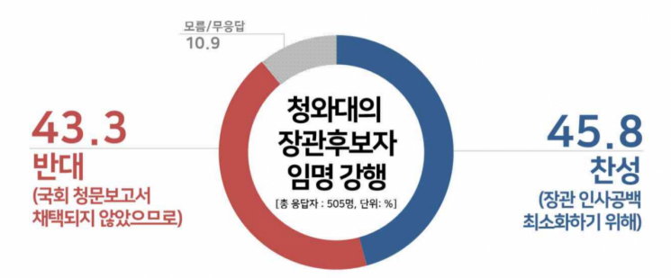 박영선·김연철 장관 임명, 찬성 45.8% vs 반대 43.3%