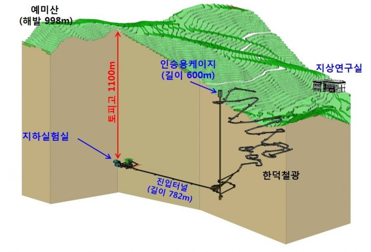 IBS 지하실험 연구단의 우주입자연구시설 조감도