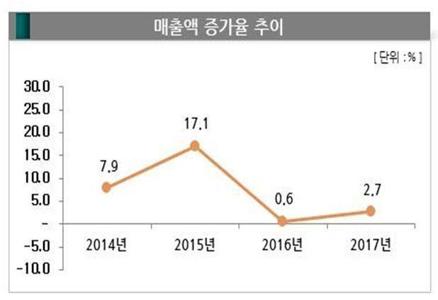 2017년 프랜차이즈 매출 119조7000억원…2.7% 늘어