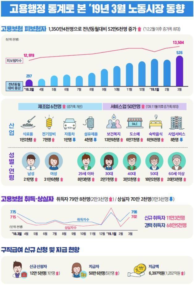 3월 구직급여 지급액 6397억·지급자 50만 돌파 '역대최대'