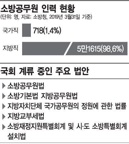 """""""소방공무원 국가직 전환""""청원…사흘 만에 20만명 돌파(종합)"""