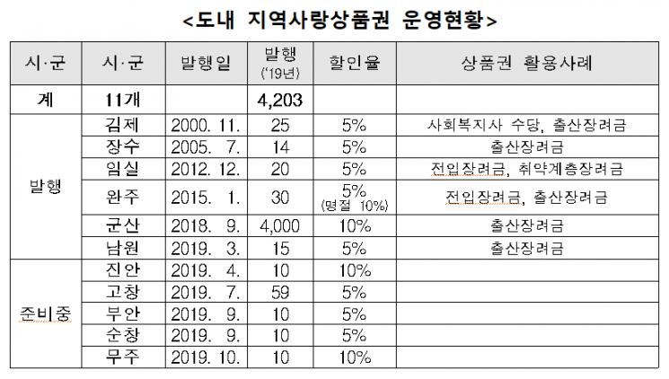 전북도, 지역경제 살리는 '효자지역사랑상품권' 뜬다