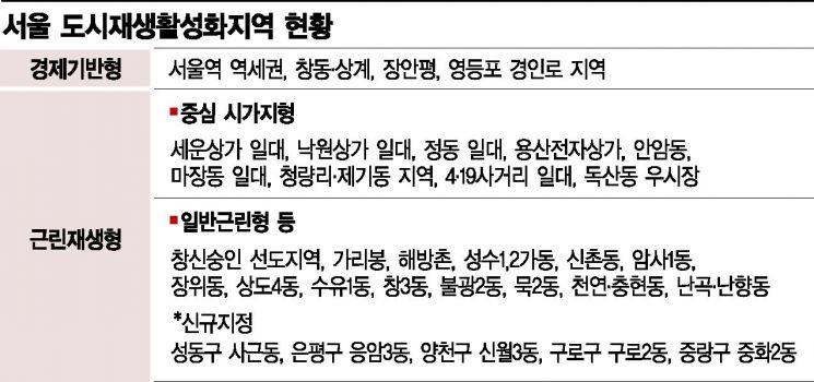 '서울형 도시재생' 사후관리 나선다