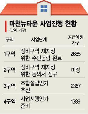 북위례 청약 훈풍 타고…마천뉴타운 '재개발의 봄'