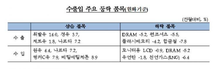 '반도체 하락 주춤' + '환율 상승' = 수출 가격 올랐다