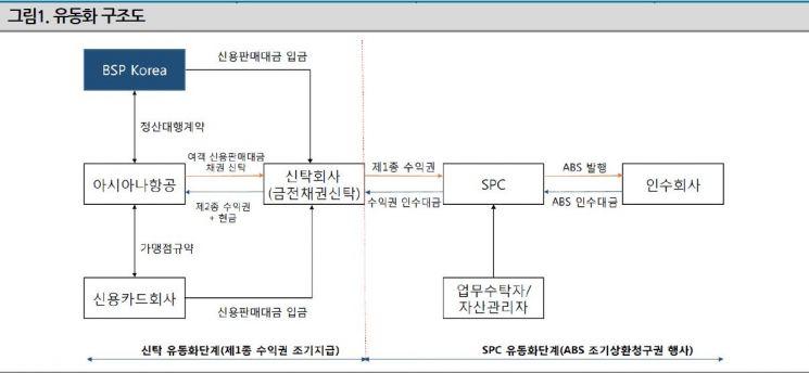 """""""아시아나 데드라인 D-13…25일까지 새 회사채 발행가능성 주목"""""""