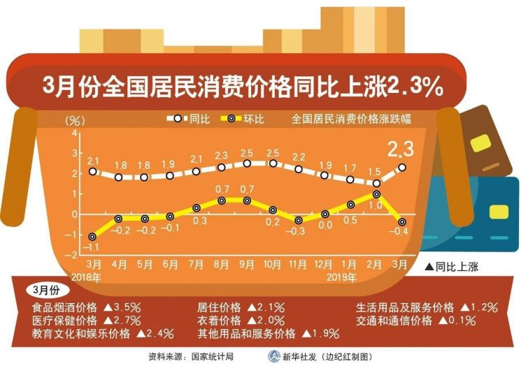 그래프: 신화통신 중국 CPI 상승률 추이