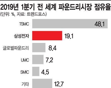 삼성파운드리 新기술 '글로벌 반도체 심장부'서 내달 공개