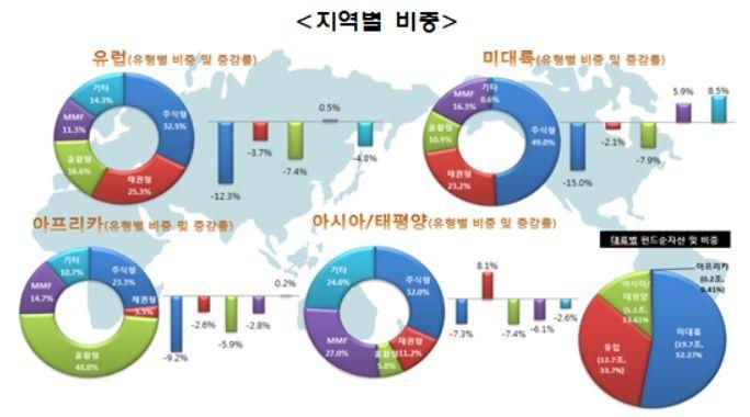 작년 4Q말 세계펀드순자산 37.6조달러…전분기比 7.4%↓