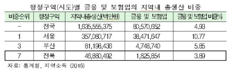 """전북 금융중심지 지정 보류 """"국민연금 인력도 퇴사하는데…"""""""