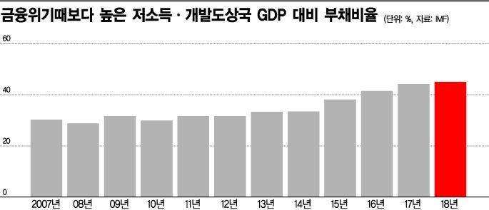 "IMF·세계은행 수장 ""글로벌 부채, 中 때문"" 한목소리"