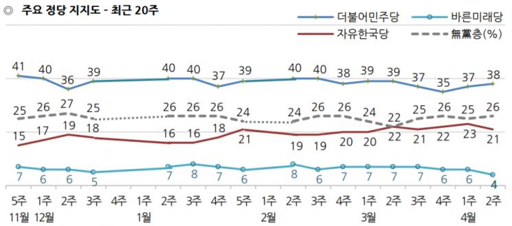 """[한국갤럽]文대통령 국정 지지율, 47%로 급등…""""산불 대응 호평"""""""