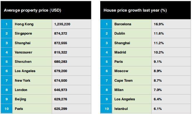 도시별 평균 집값(왼쪽)과 전년 대비 상승폭