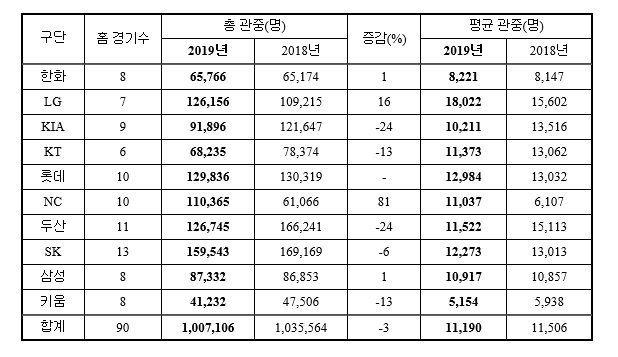 2019년 구단 별 관중 현황(2018~2019 홈 경기수 비교)/표=KBO 제공