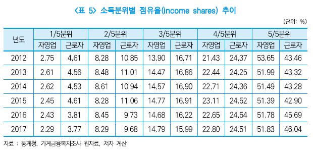 소득분위별 점유율 추이. 소득이 가장 낮은 1분위 자영업자들의 점유율은 매년 감소하고 있다. 출처=중소기업연구원 '자영업 불평등도 분석과 지원방안' 보고서