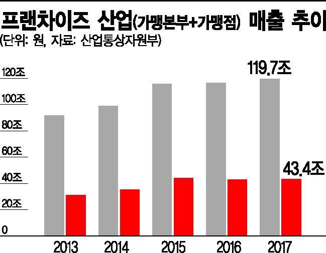 """외식경기 '최악'에 """"백종원도 주저 앉았다""""…프랜차이즈 죽을 맛(종합)"""