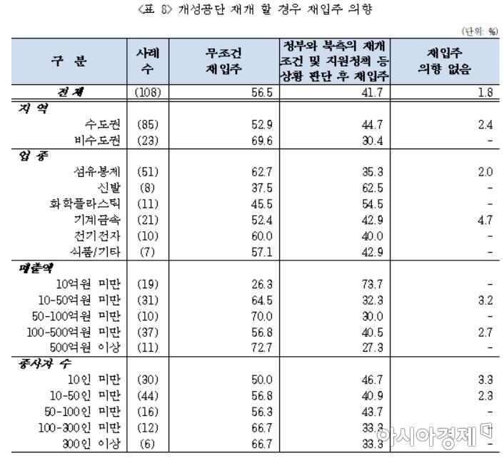 """개성공단 기업 10곳 중 8곳 """"경영 악화""""… 98%는 재입주 원해"""