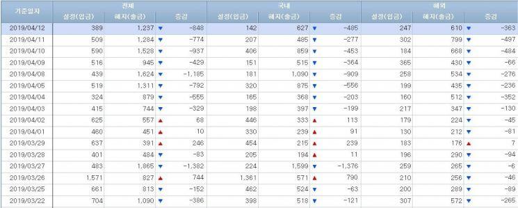 [일일펀드동향]韓펀드, 채권형 9일간 1조5000억 순유입 주식형 8일간 3500억 순유출