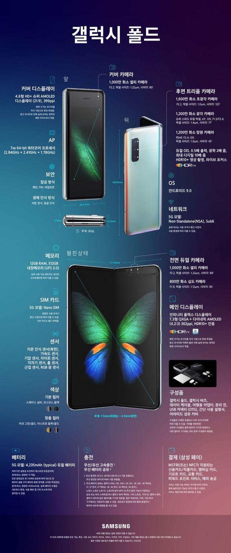 삼성, 완성형 '갤럭시 폴드' 공개…화웨이보다 '32g' 가볍다