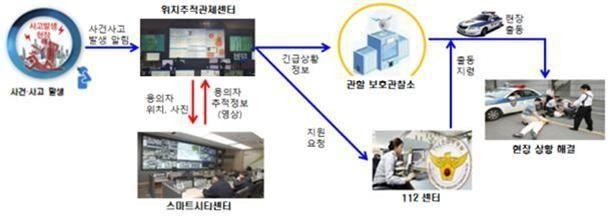 위치추적센터 긴급 영상지원 서비스 개념도. 대전시 제공