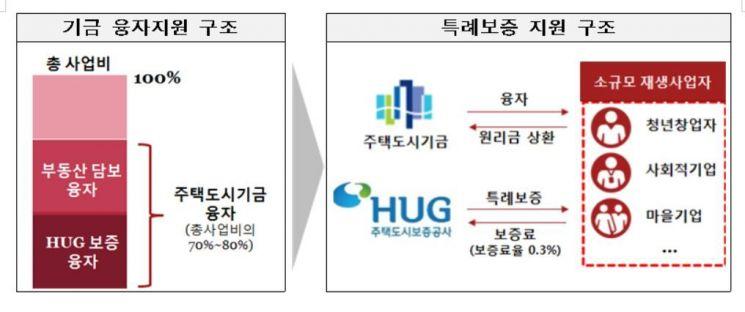 도시재생 영세사업자, 주택도시기금 보증료율 0.3%로 인하