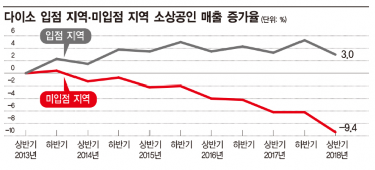 국책 연구기관 조사서도 확인된 '다이소' 집객 파워…주변 소상공인 매출 오히려 ↑