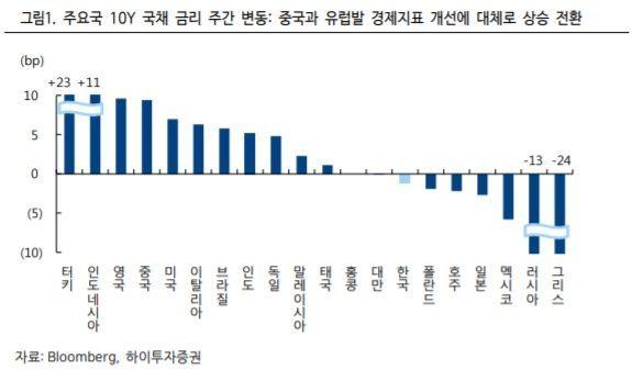 """韓銀 금통위 D-2…채권 전문가 97% """"4월 기준금리 동결 예상"""""""