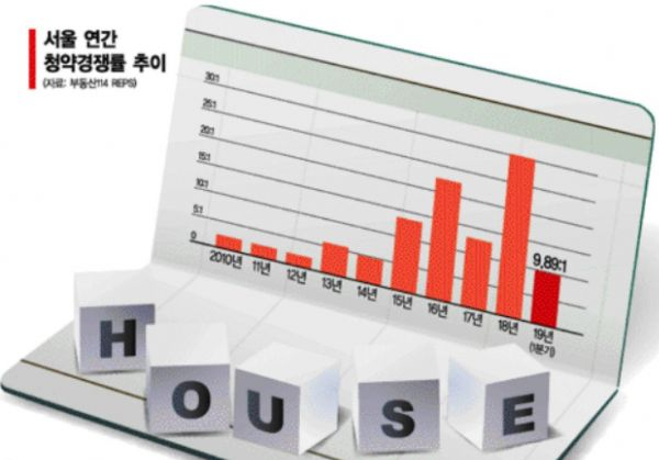 '로또' 사라졌지만…서울 청약, 여전히 유효카드
