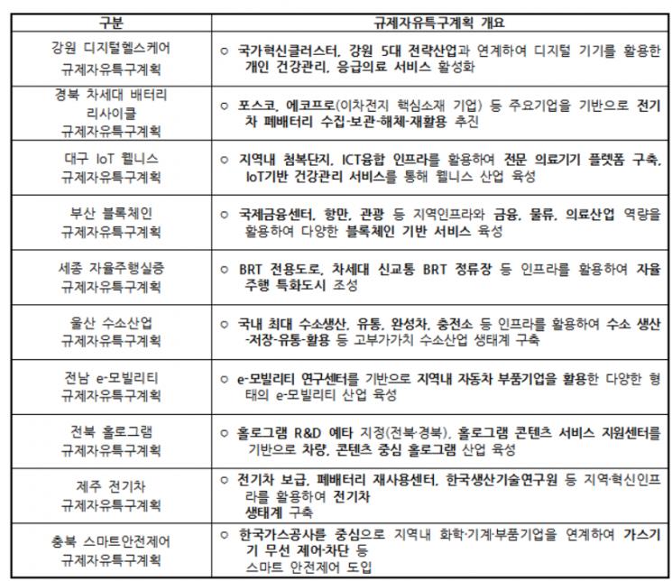 규제자유특구 협의대상지 10곳 선정…부산·울산·세종·전남·제주 등