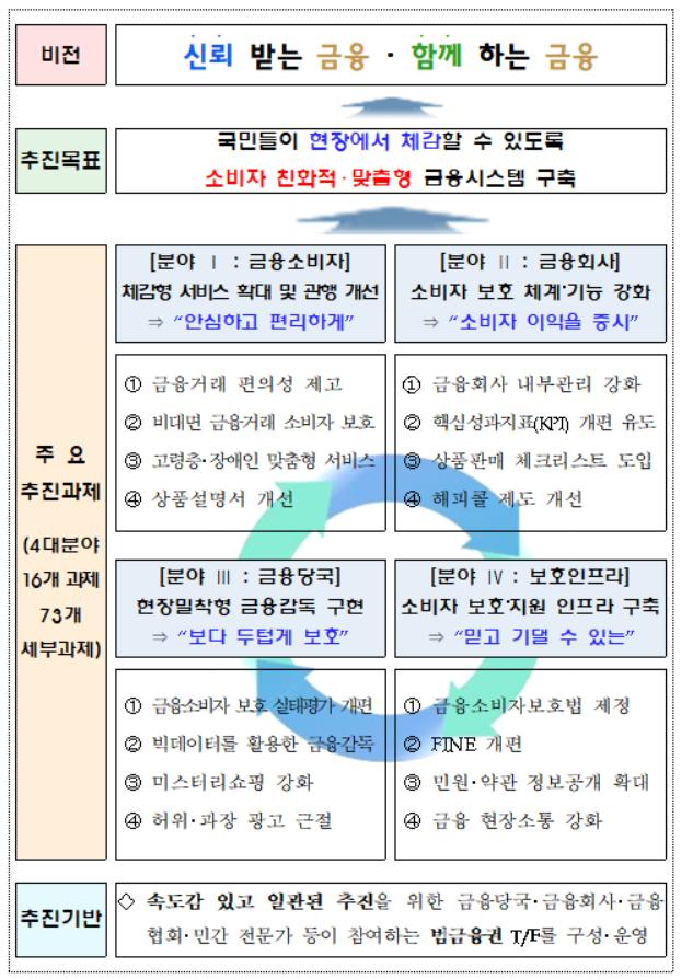 """""""금융회사 광고 규제 강화된다""""…'가이드라인·시민감시단' 결성"""