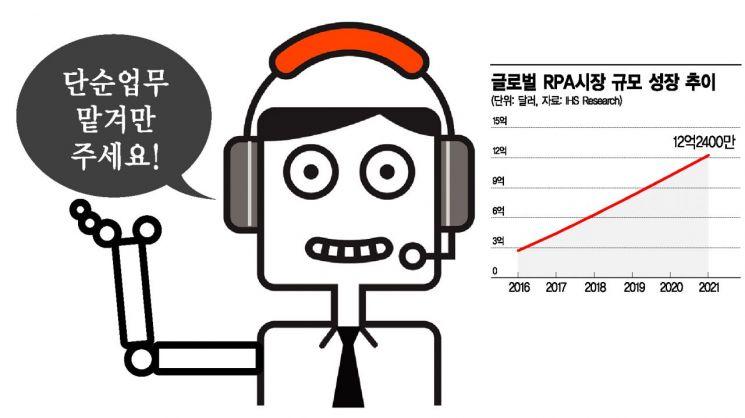 'SW로봇 비서' 뜬다…단순업무 맡기니 月4000시간 단축