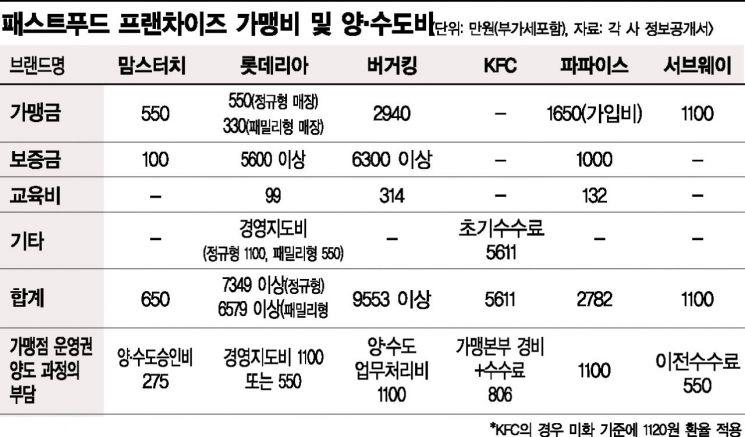 '불황ㆍ과열경쟁' 외식 프랜차이즈, 신규 출점 대신 기존 가게 양도·양수 택해(종합)