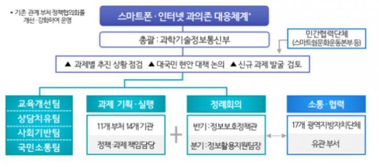 """""""스마트폰病 막자"""" 11개 부처 중복·이슈 선점 경쟁…컨트롤타워 중요"""