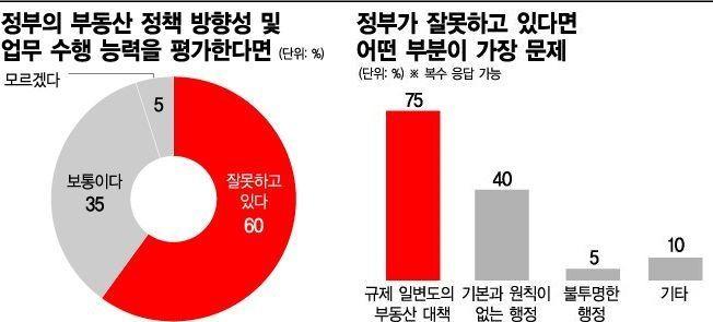 [부동산Eye] 서울 집값 바닥일까…더 떨어질까
