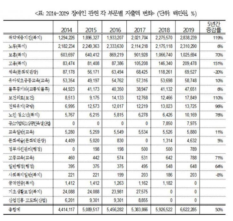 """470조 예산 중 장애인예산은 6.6조원…""""갈길 먼 장애인 복지"""""""