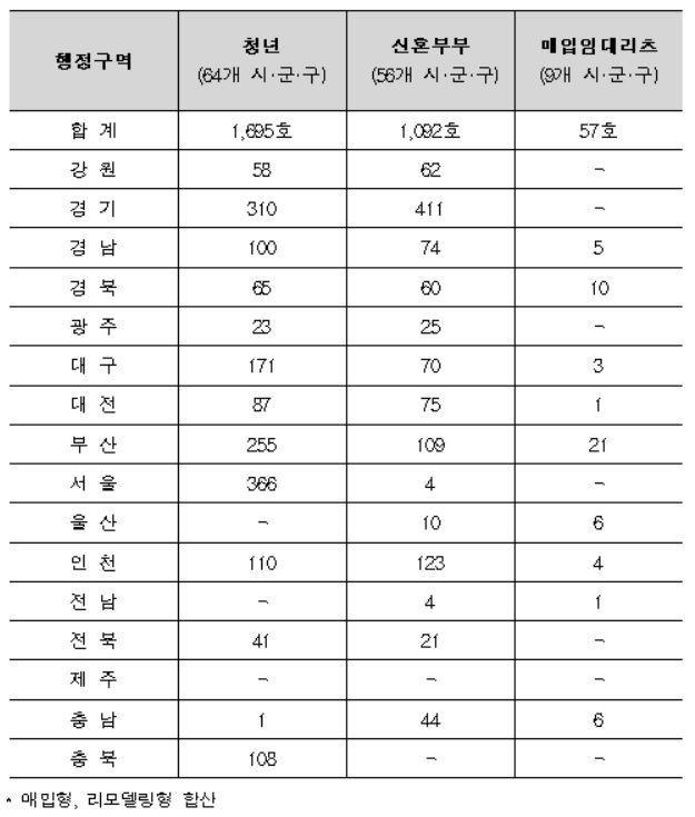 ▲지역별 매입임대주택 공급 가구 수(자료: 국토교통부)