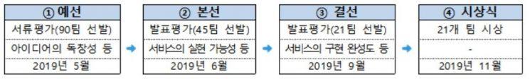 <스마틴 앱 챌린지 운영 절차>