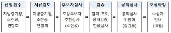 <2019년 대한민국 소상공인대회 포상 선정 절차>