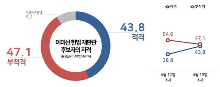 이미선 헌법재판관 '적격' 여론 급상승…찬반 오차범위 팽팽