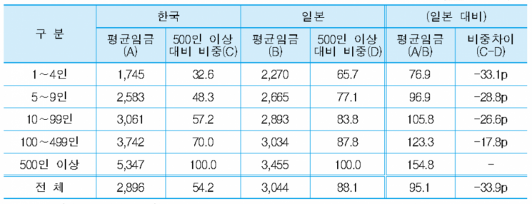 한국과 일본의 평균임금 비교(2017) / 단위: PPP 기준 천원, % / 중소기업연구원