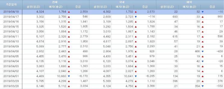 [일일펀드동향]韓주식형펀드 12일 0.6조 순유출