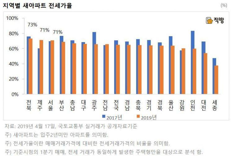 입주 2년 미만 '새 아파트' 전세가율 65%…2017년 대비 6%p ↓