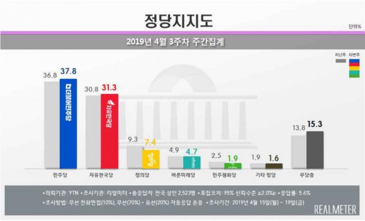 [리얼미터] 문 대통령 국정 지지율 48.2%…2주 연속 상승