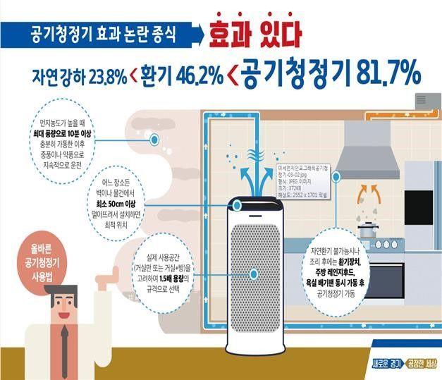 """""""공기청정기 미세먼지 최대 92% 제거"""" 경기보건환경硏"""