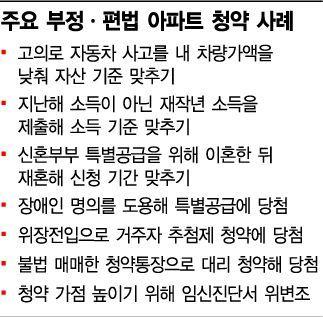 車 사고내고 이혼하고…아파트 불법·편법 청약 '만연'(종합)