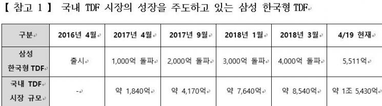 삼성 한국형TDF 3년만 수탁액 5500억원 돌파