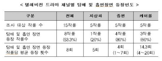드라마·영화·웹툰 절반 이상 담배·흡연 장면 등장…청소년 노출 심각